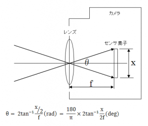 焦点距離と画角の関係図