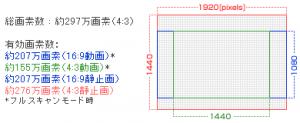 撮影モードと有効サイズの関係例