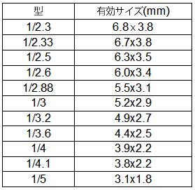 撮像素子サイズ16:9